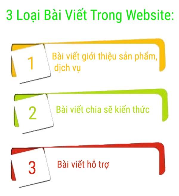 3 loại bài viết website
