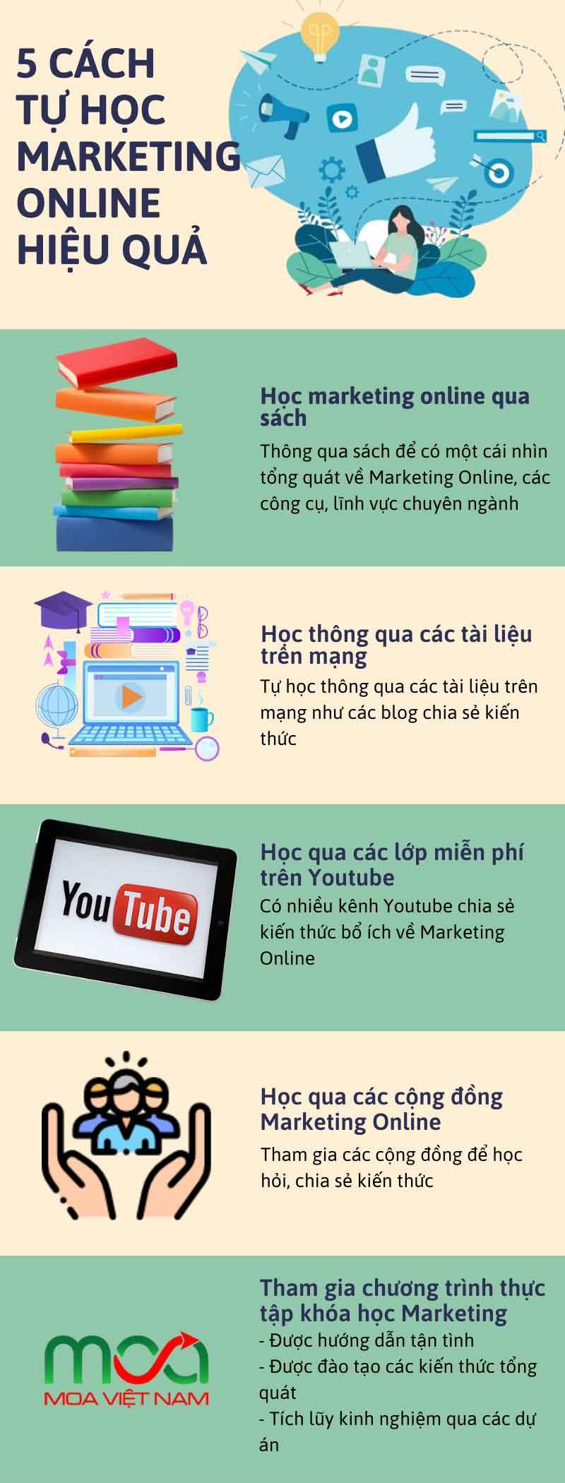 Cách tự Học Marketing Online hiệu quả