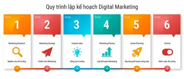Giải pháp Marketing Online cho phòng khám - Quy trình lập kế hoạch marketing Online cho phòng khám