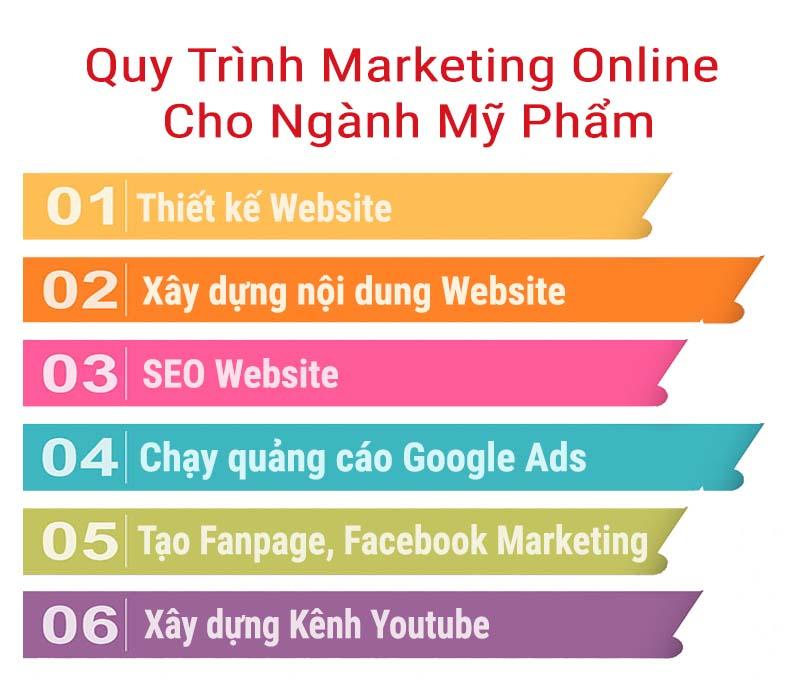 Quy trình Marketing Online ngành mỹ phẩm