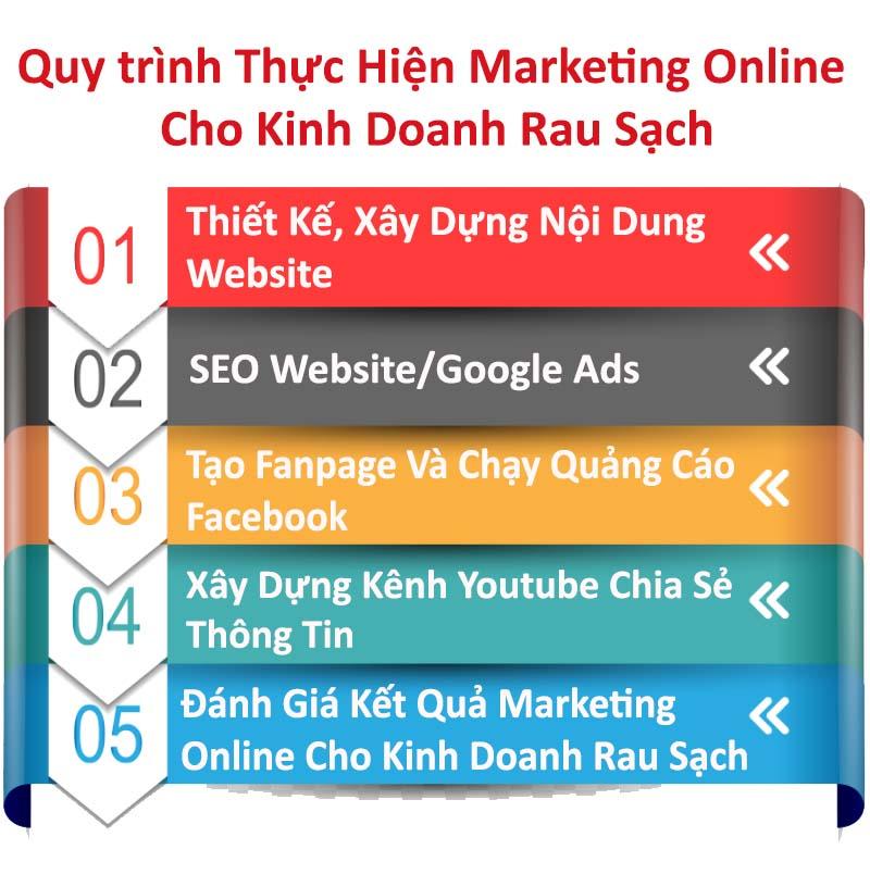 Quy trình thực hiện Marketing Online cho phòng khám