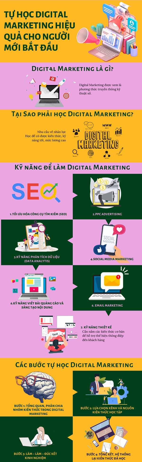 Tự học Digital Marketing dành cho người mới