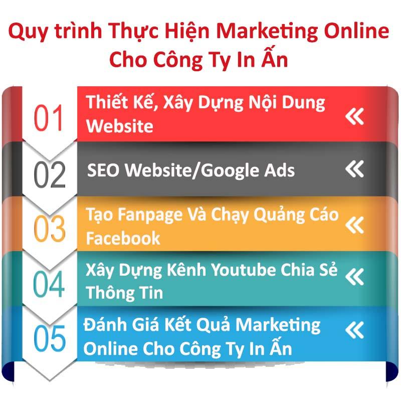 Quy Trình Marketing Online Công Ty In Ấn
