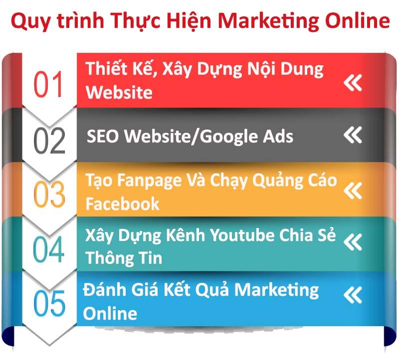 Quy trình Marketing Online - MOA Việt Nam