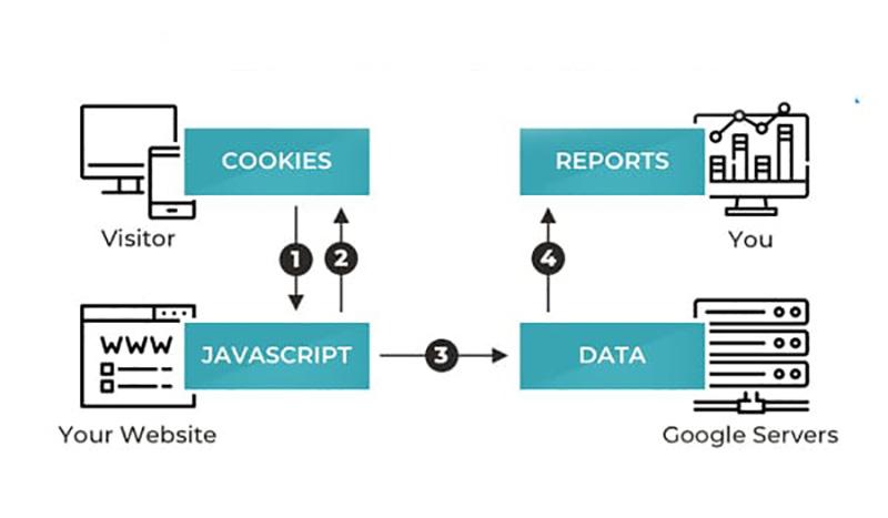 Quy trình hoạt động của Google Analytics