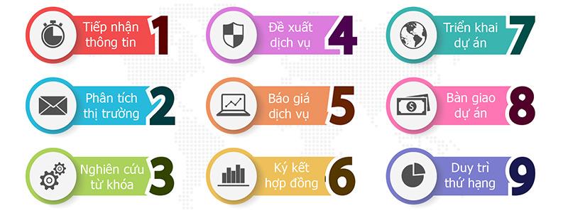 Quy trình seo tạo MOA Việt Nam
