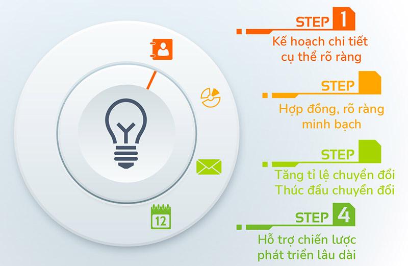 Dịch vụ Digital Marketing tại MOA Việt Nam