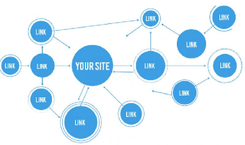 Mô hình xây dựng liên kết nội bộ