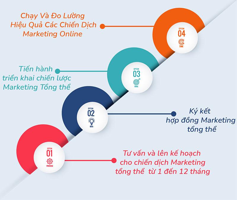 Quy trình dịch vụ Marketing tại MOA Việt Nam