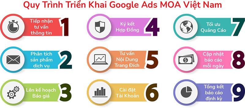 Quy trình triển khai Google Ads Moa Việt Nam